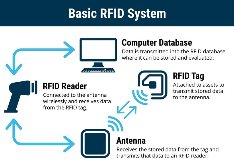 Basic-RFID-Systen