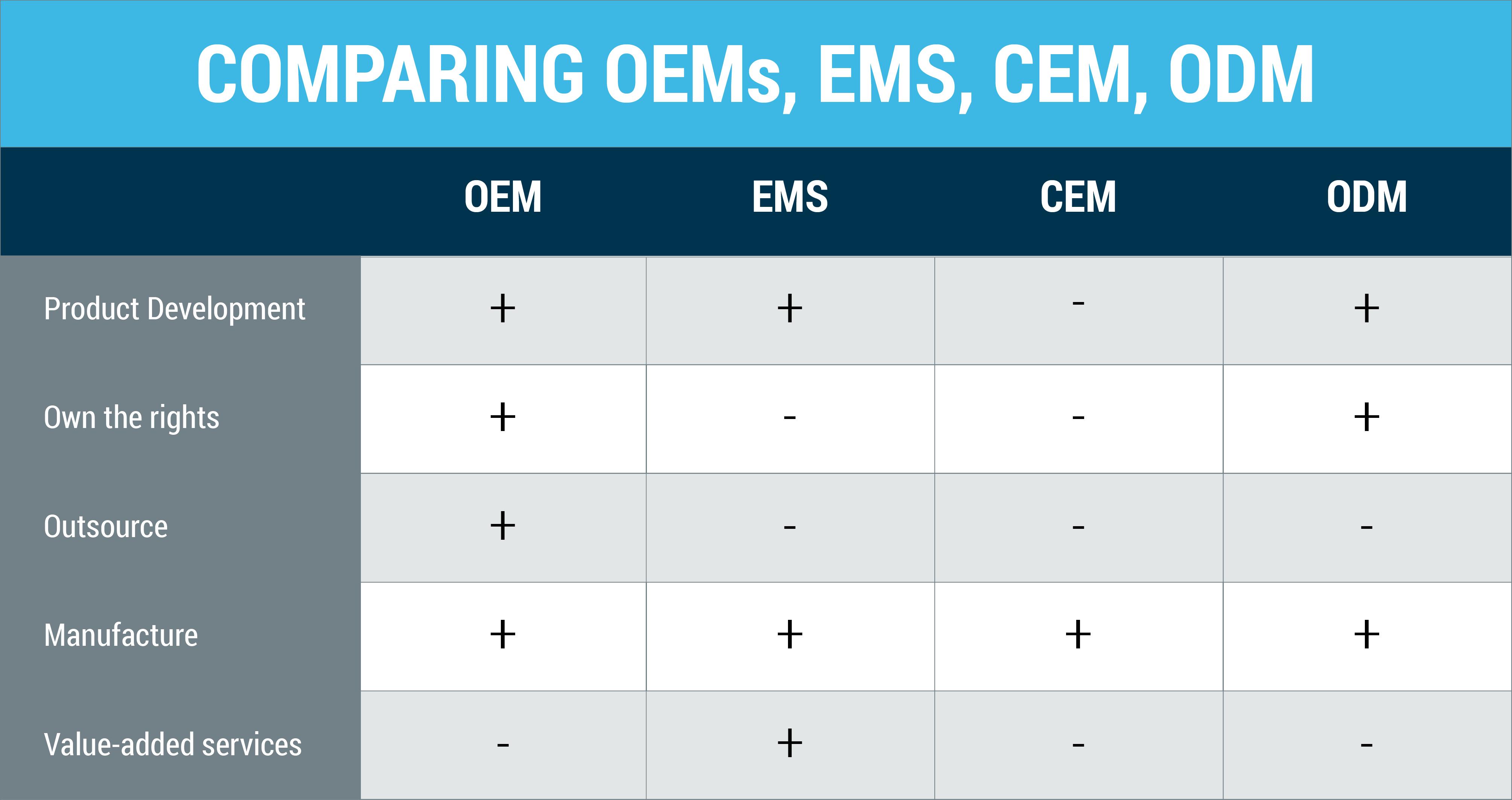 Comparing ems_ems_cem_odm