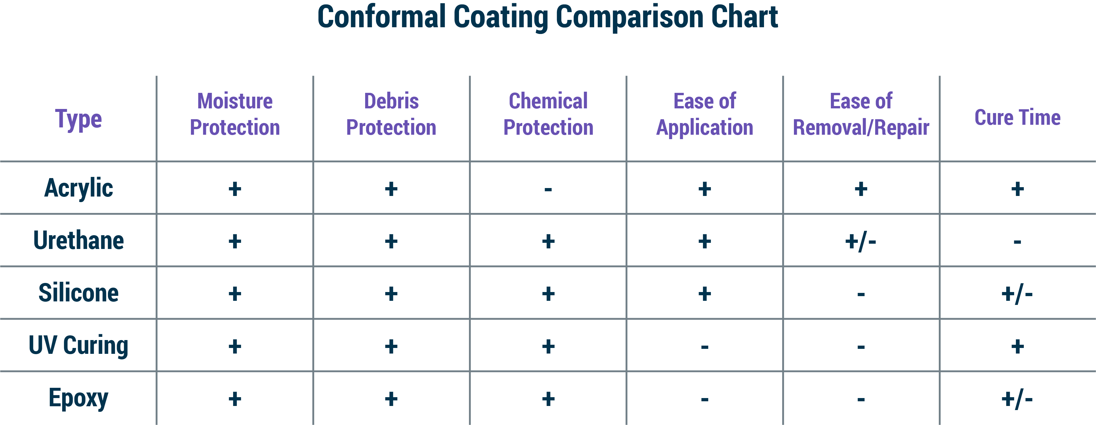 Conformal Coating Comparison Chart