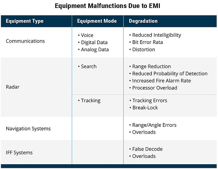 Equipment Malfunctions due to EMI