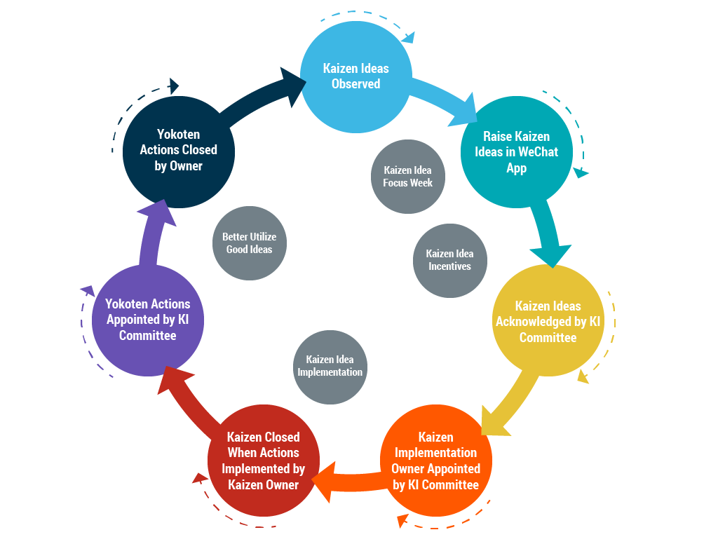 Lean Manufacturing Principles: From Concept to Implementation