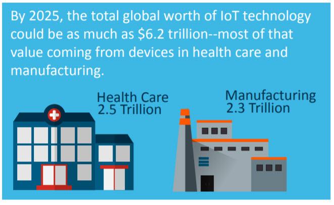 IoTglobal technology worth