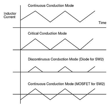 Conduction modes of a buck converter