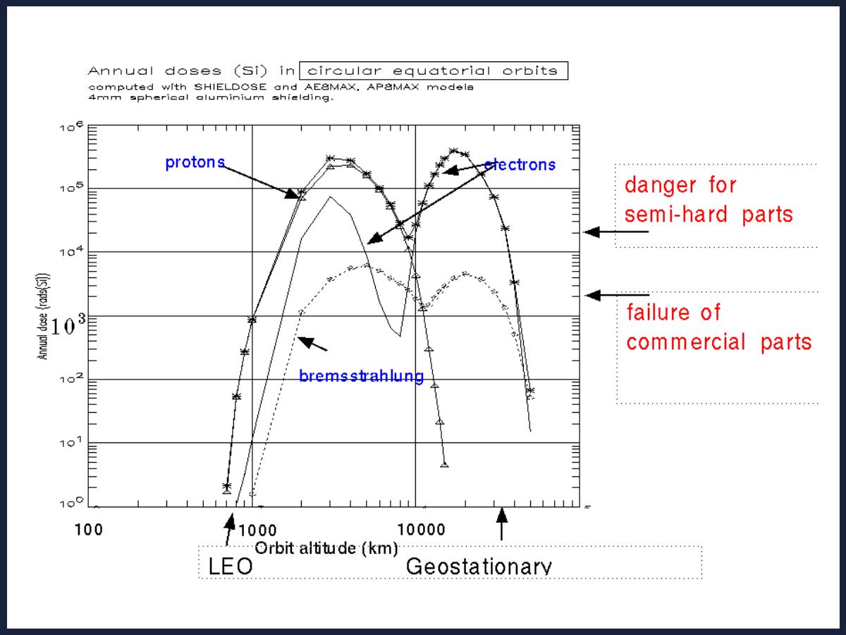 TTE - Dose Alt Graph V2.0 (2)