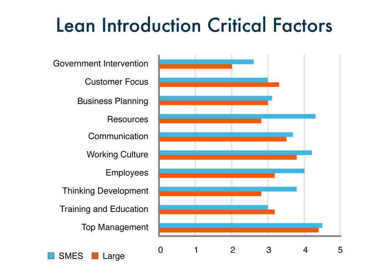 lean-chart-1