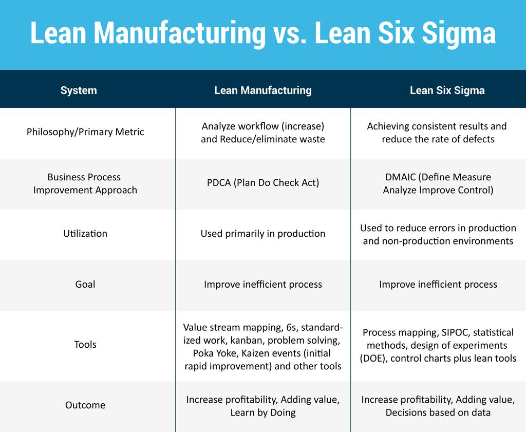lean-manufacturing-vs-six-sigma