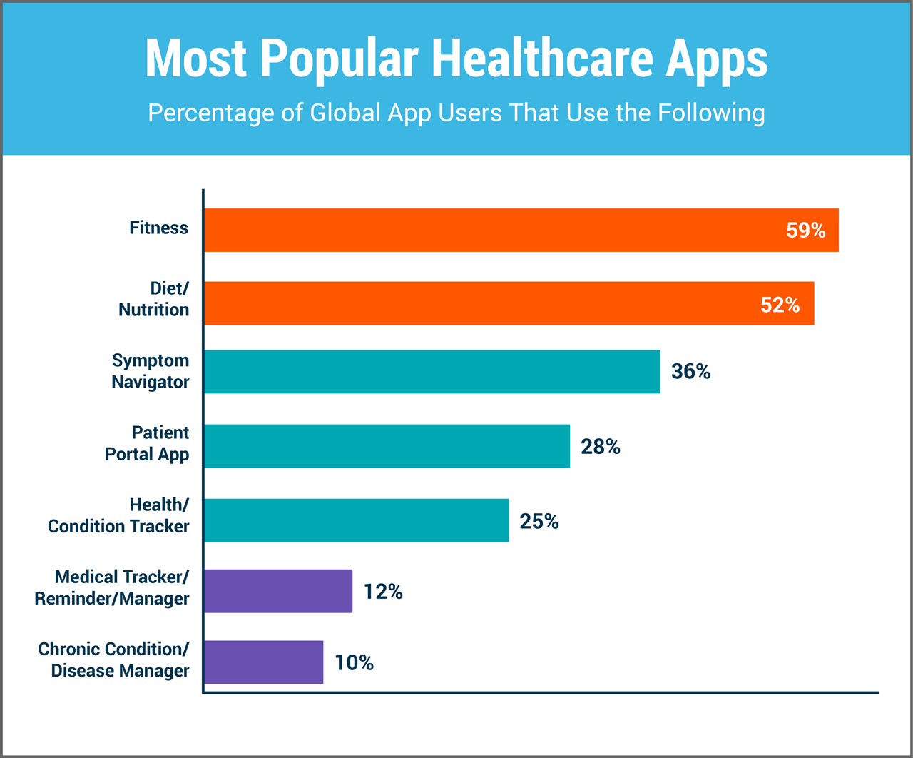 most-popular-healthcare-apps-chart