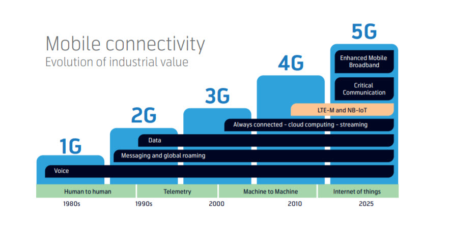 mobile connectivity evolution