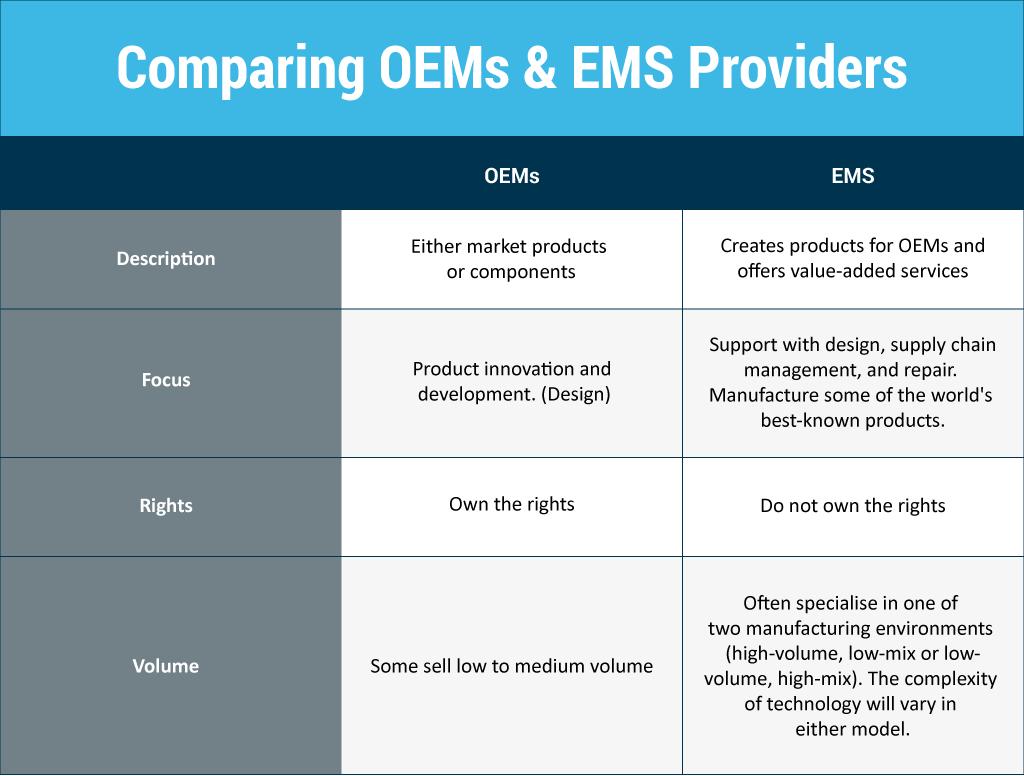 oems-ems-3