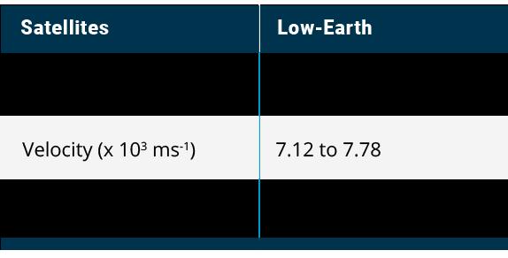 satellites-chart