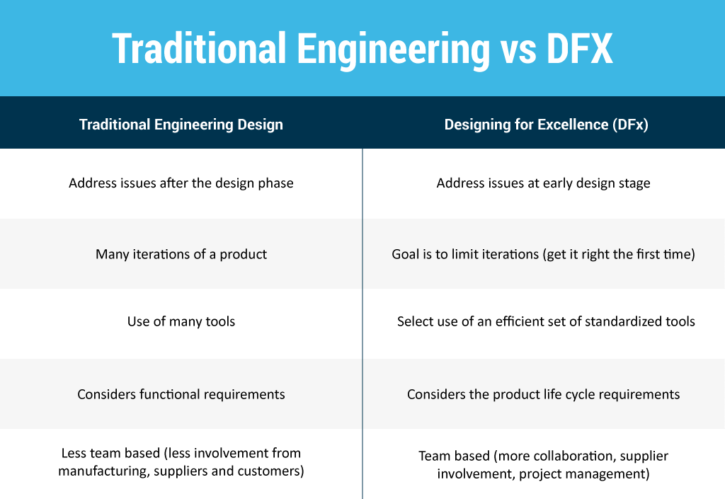 tt-artboard-lean-traditional-vs-dfx