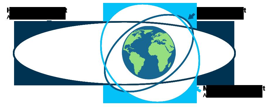 satellite-orbits
