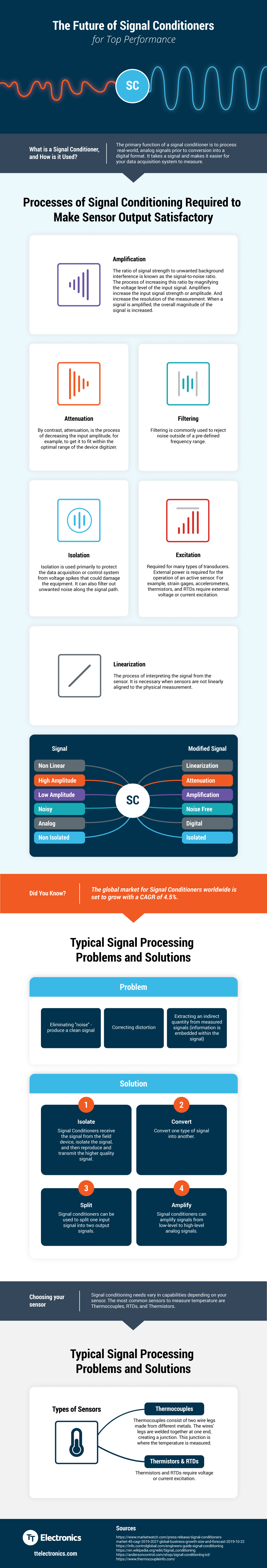 tt-signal-conditioning-infographic